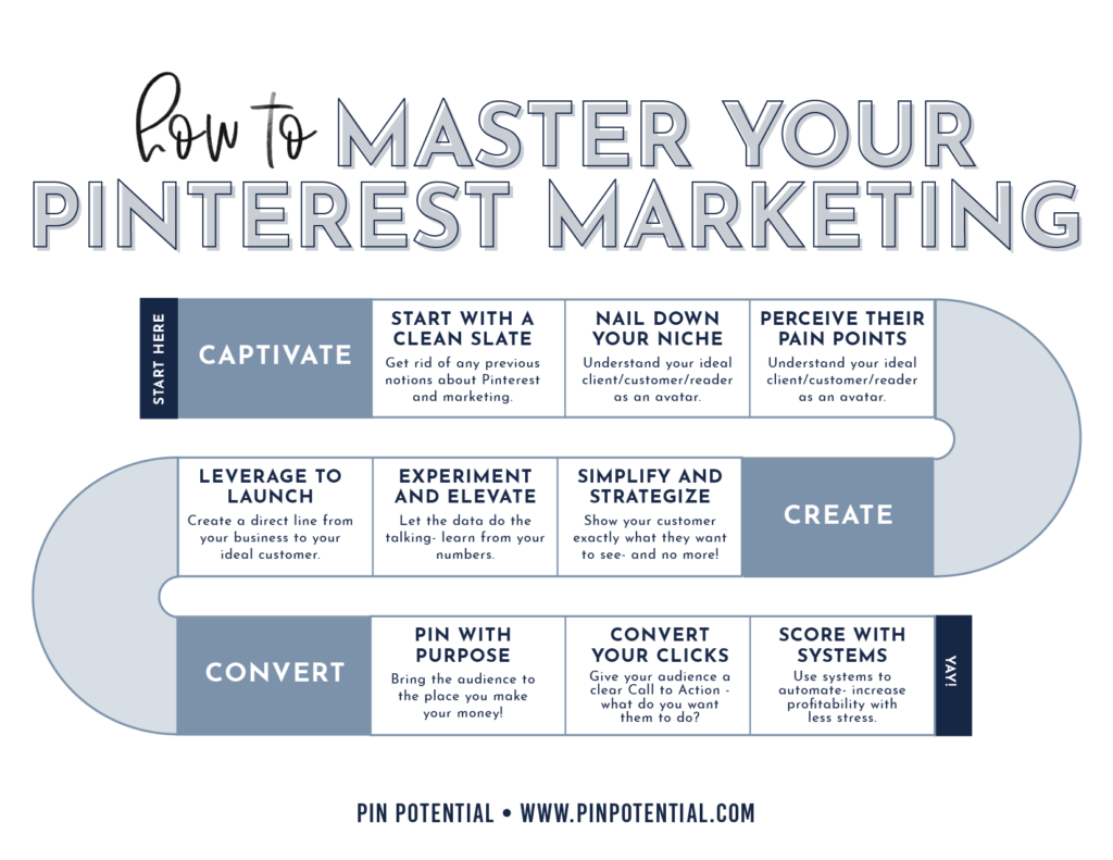 9 step diagram/pathway of Meagan Williamson's approach to Pinterest